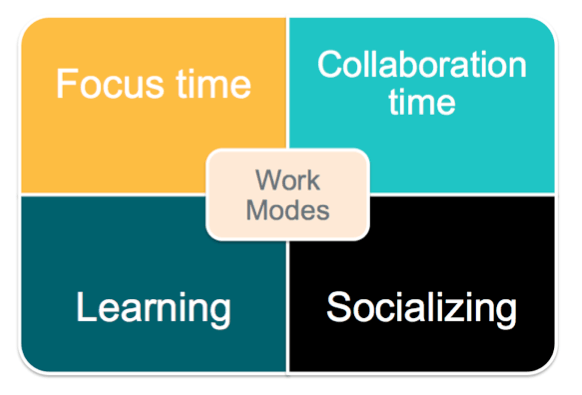 Four Different Modes of Working, Collaborative Ecosystems