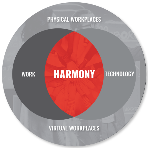 harmony-work-workplace-technology